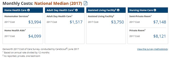 Dementia Care Costs by State: An Overview of Costs, Types of