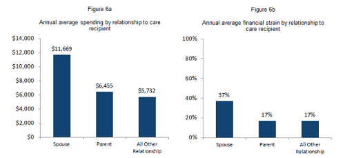 Costs by Relationship-min.png